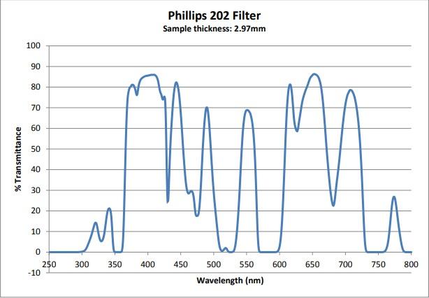 Phillips 202 Filter 2.97